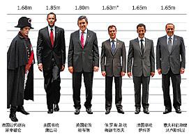 オランダ 人 平均 身長
